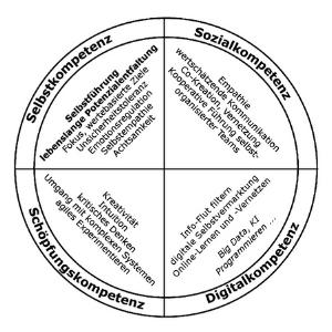 Kompetenzen Digitale Arbeitswelt (Bild: Willkommen in der Welt der Digital Natives. Redline Verlag. Dr. Christine Radomsky. 2019)