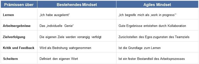 Bestehendes vs. agiles Mindset (Quelle: Saskia Howe)